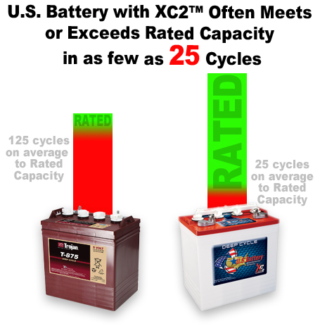 Capacity In Deep Cycle Batteries With Fewer Charge Cycles Side By Peak 4