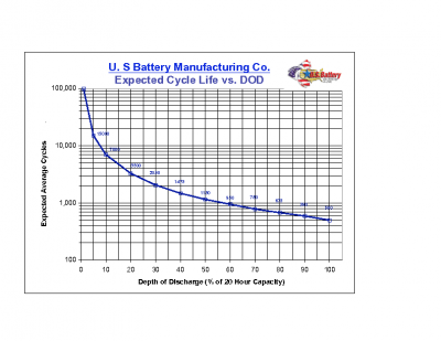BATTERY AVERAGE LIFE CYCLES